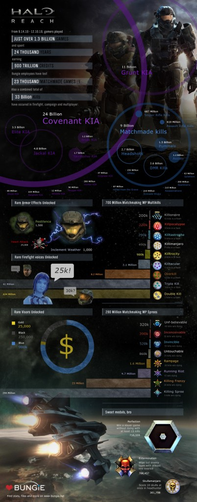 halo reach stats